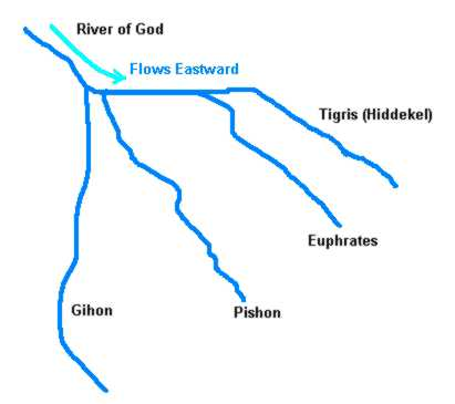 Where is eden River flowing from the garden of eden